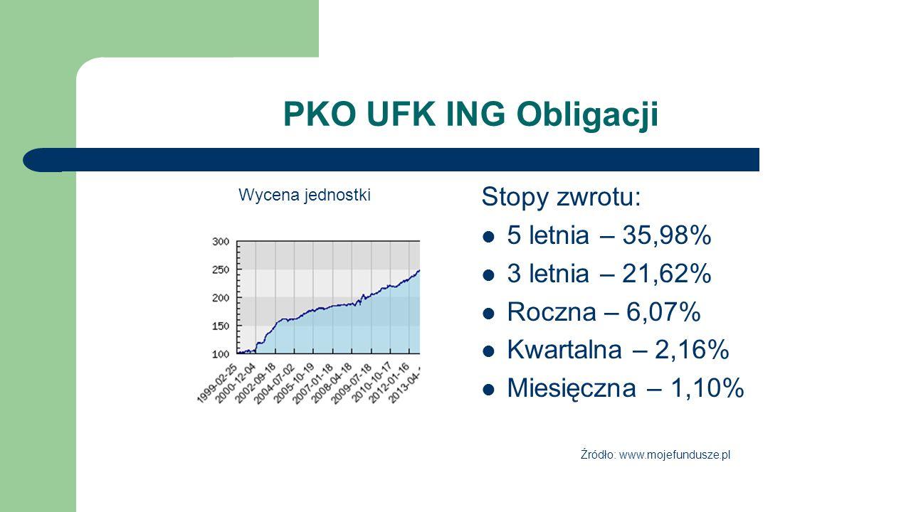 PKO UFK ING Obligacji Stopy zwrotu: 5 letnia – 35,98%