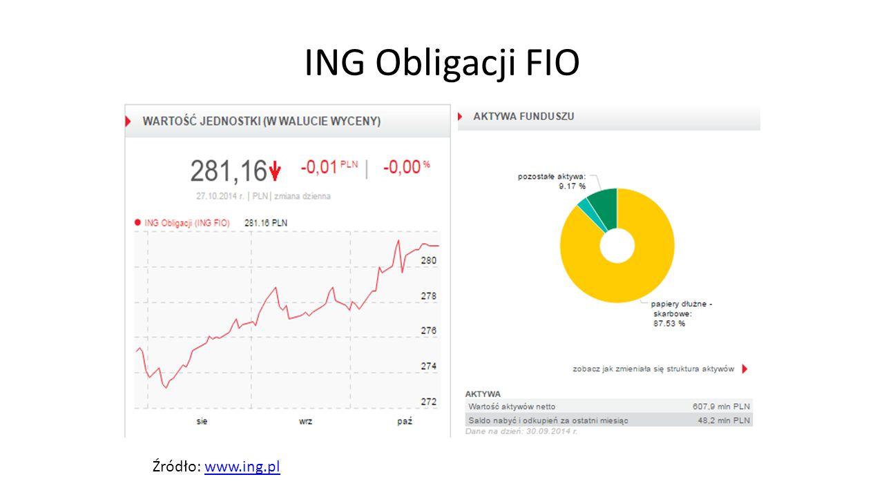 ING Obligacji FIO Źródło: www.ing.pl