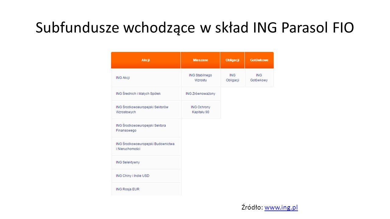 Subfundusze wchodzące w skład ING Parasol FIO