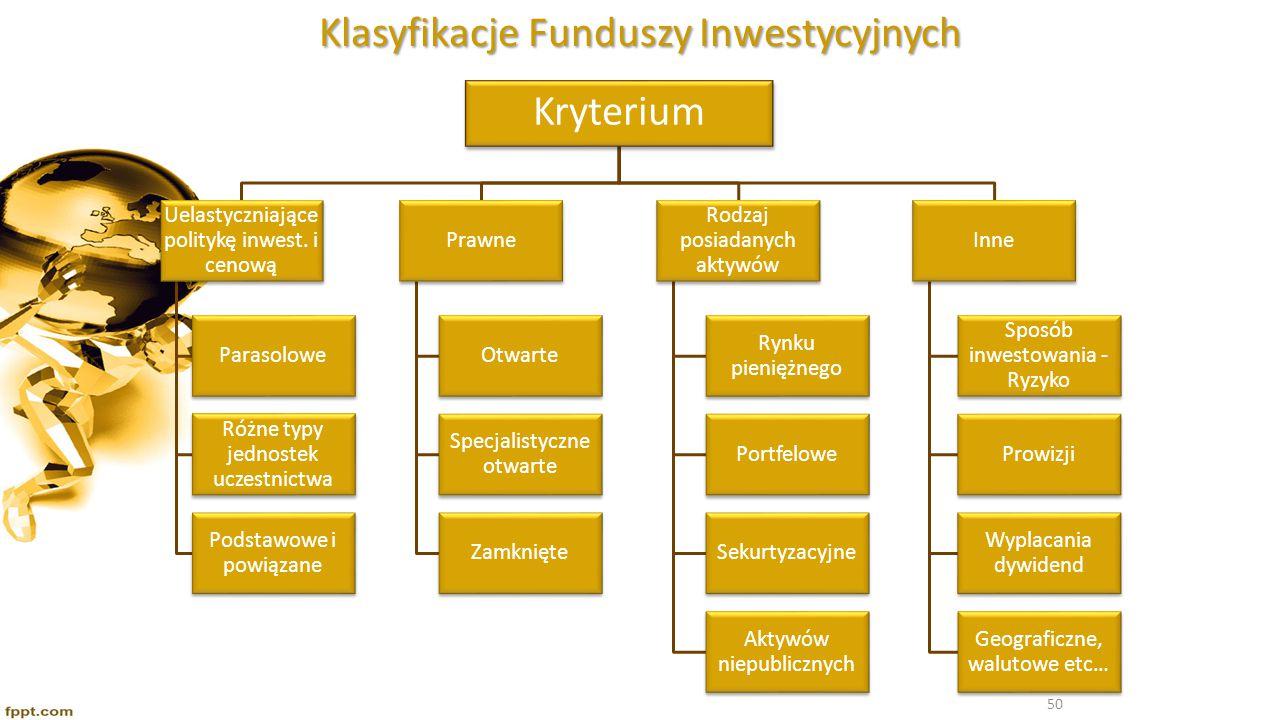 Klasyfikacje Funduszy Inwestycyjnych