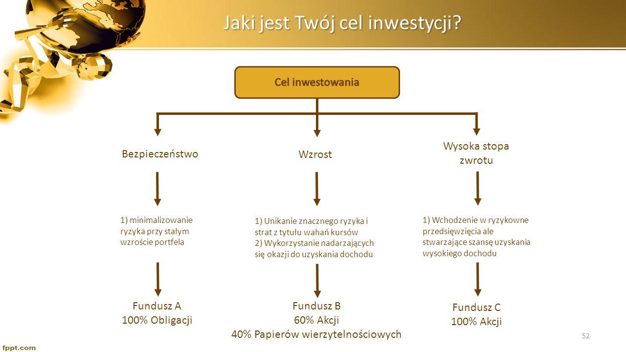 Jaki jest Twój cel inwestycji