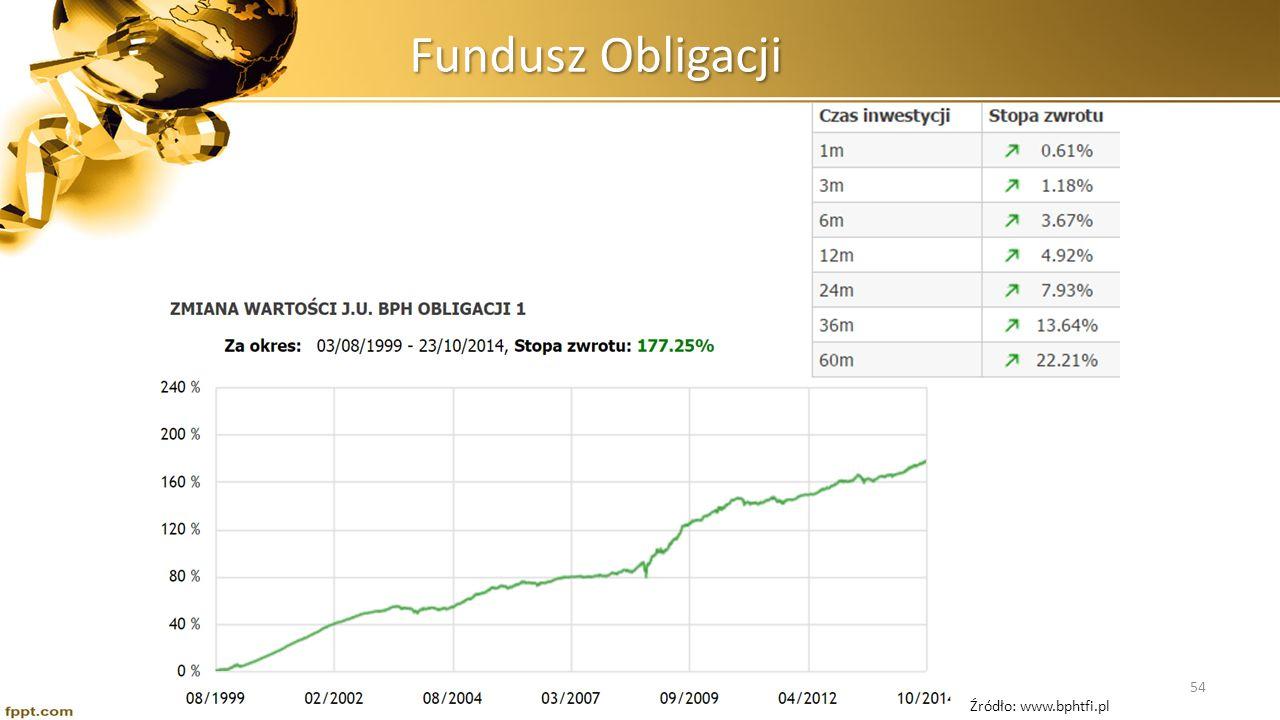 Fundusz Obligacji Źródło: www.bphtfi.pl