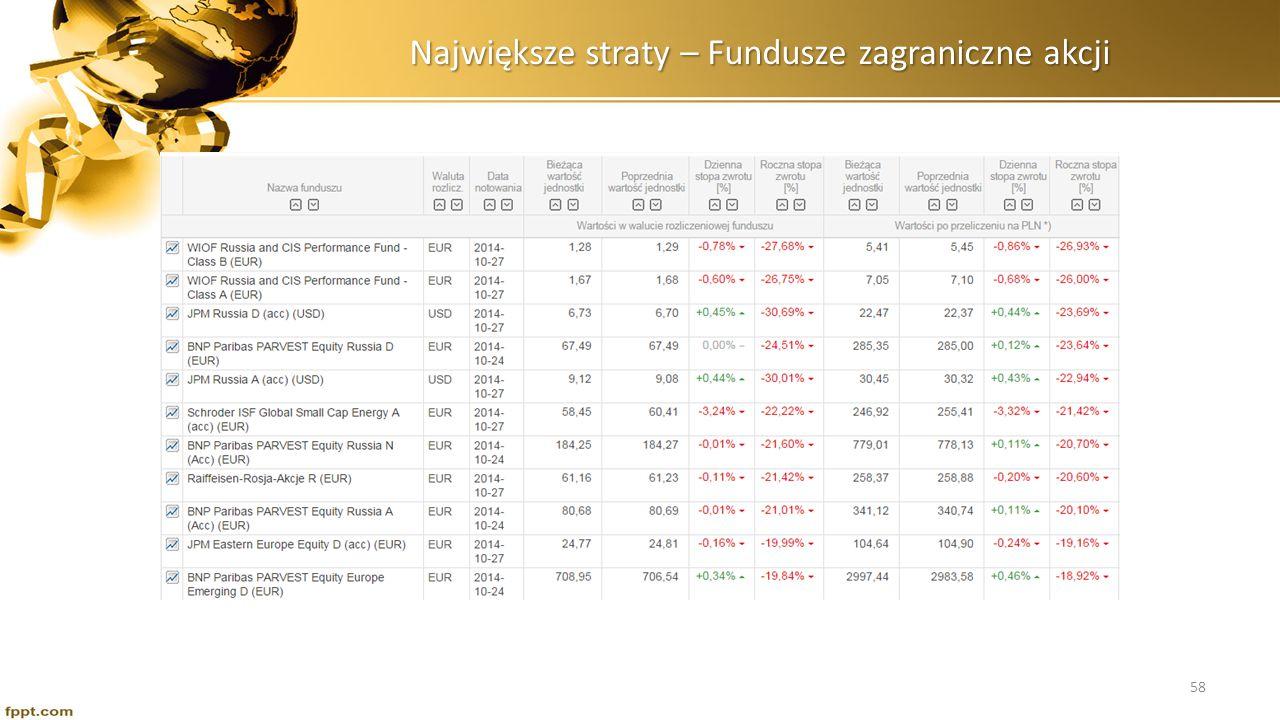 Największe straty – Fundusze zagraniczne akcji