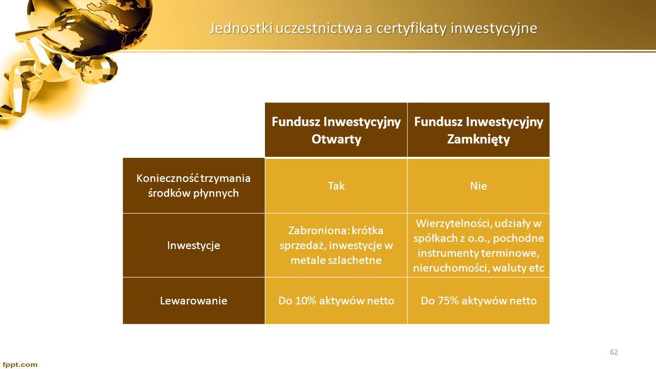 Jednostki uczestnictwa a certyfikaty inwestycyjne