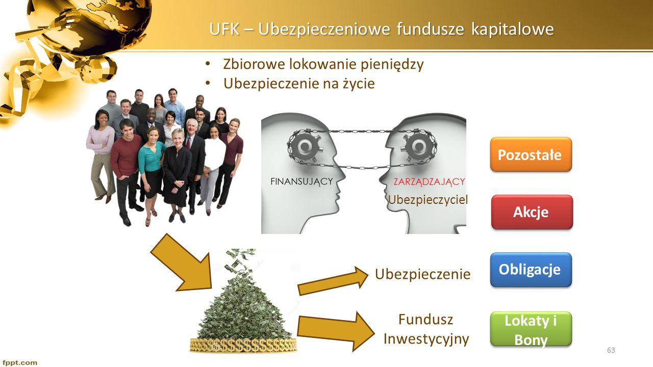 UFK – Ubezpieczeniowe fundusze kapitalowe