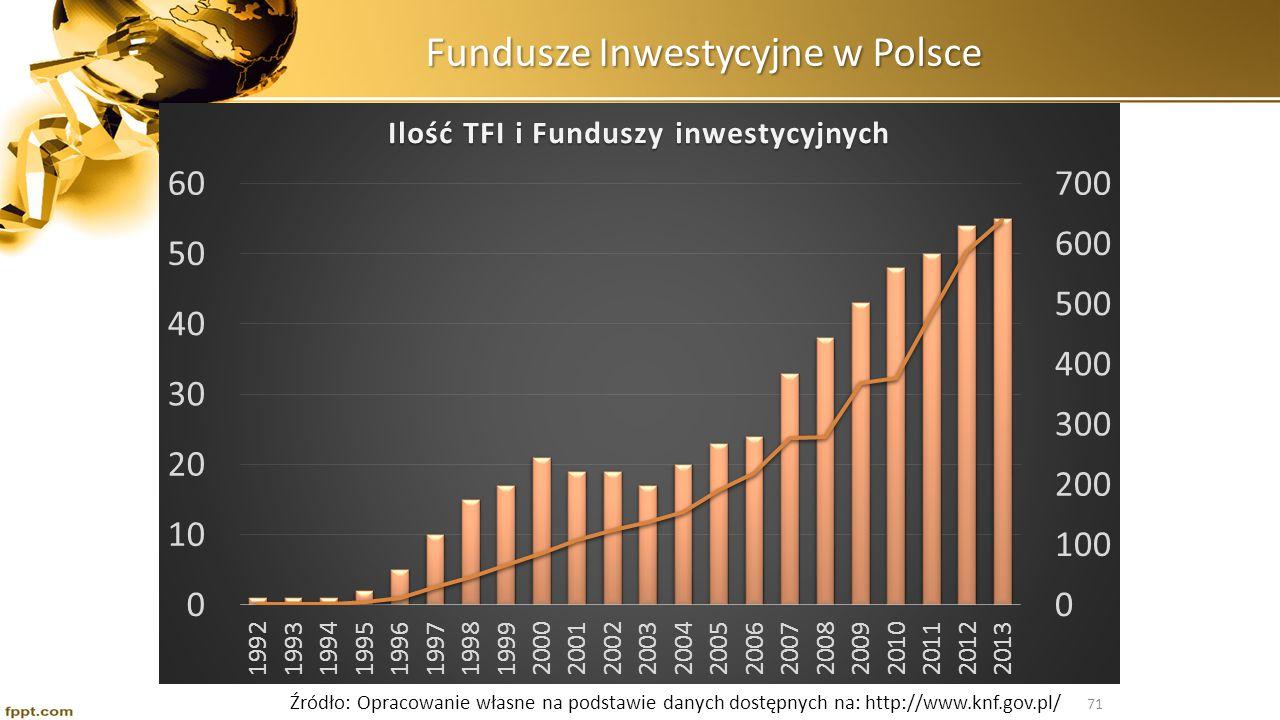 Fundusze Inwestycyjne w Polsce