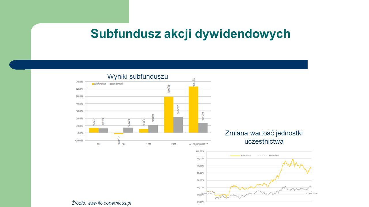 Subfundusz akcji dywidendowych