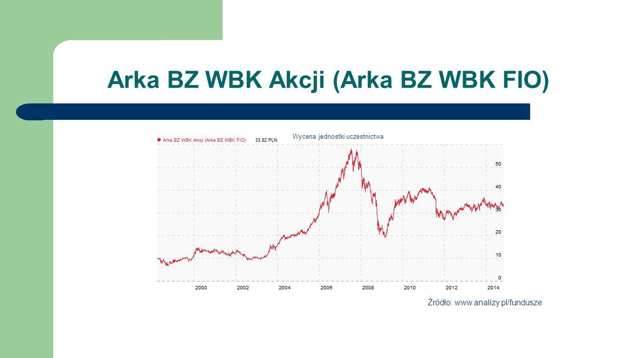Arka BZ WBK Akcji (Arka BZ WBK FIO)
