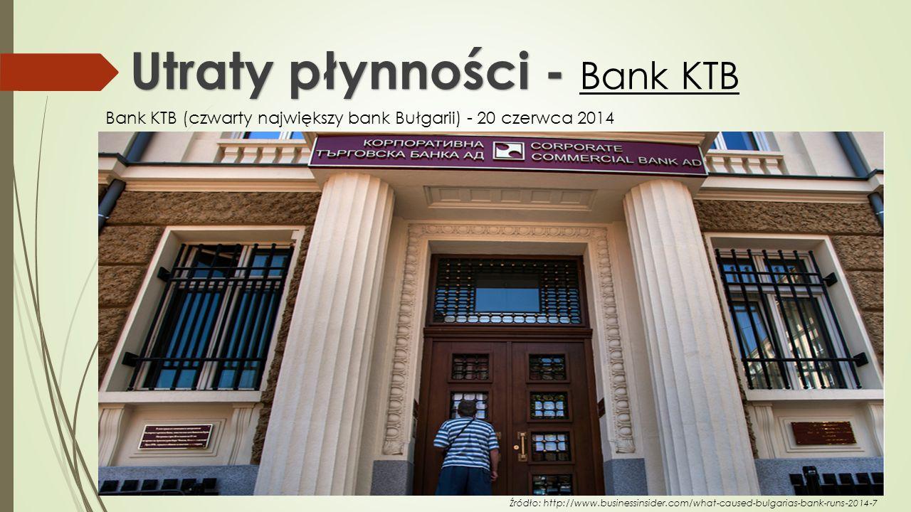 Utraty płynności - Bank KTB