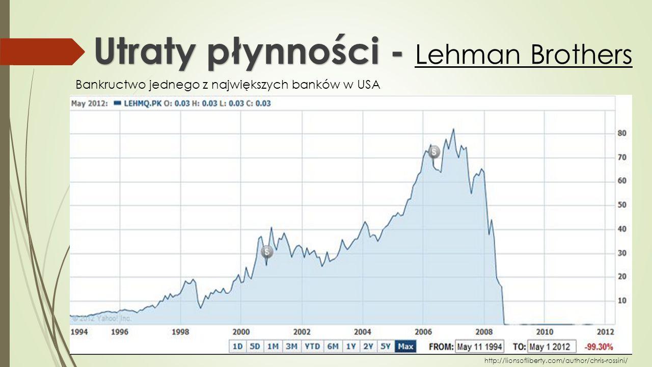 Utraty płynności - Lehman Brothers