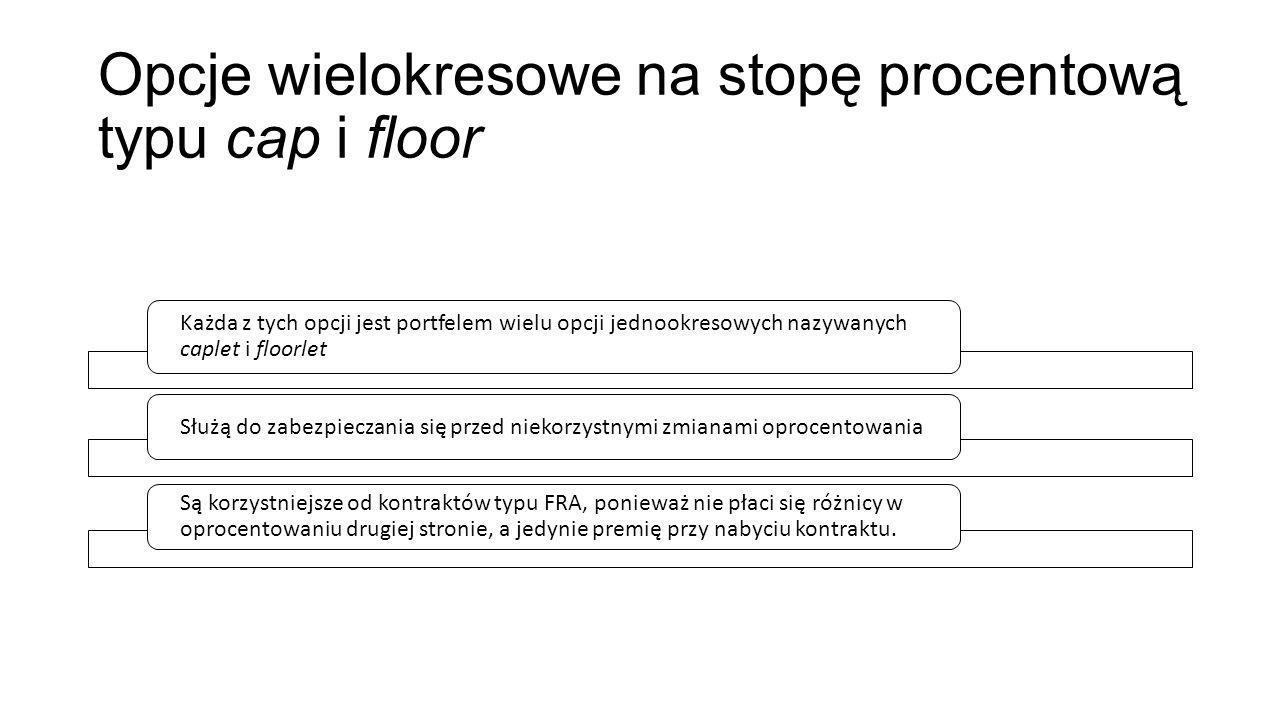 Opcje wielokresowe na stopę procentową typu cap i floor