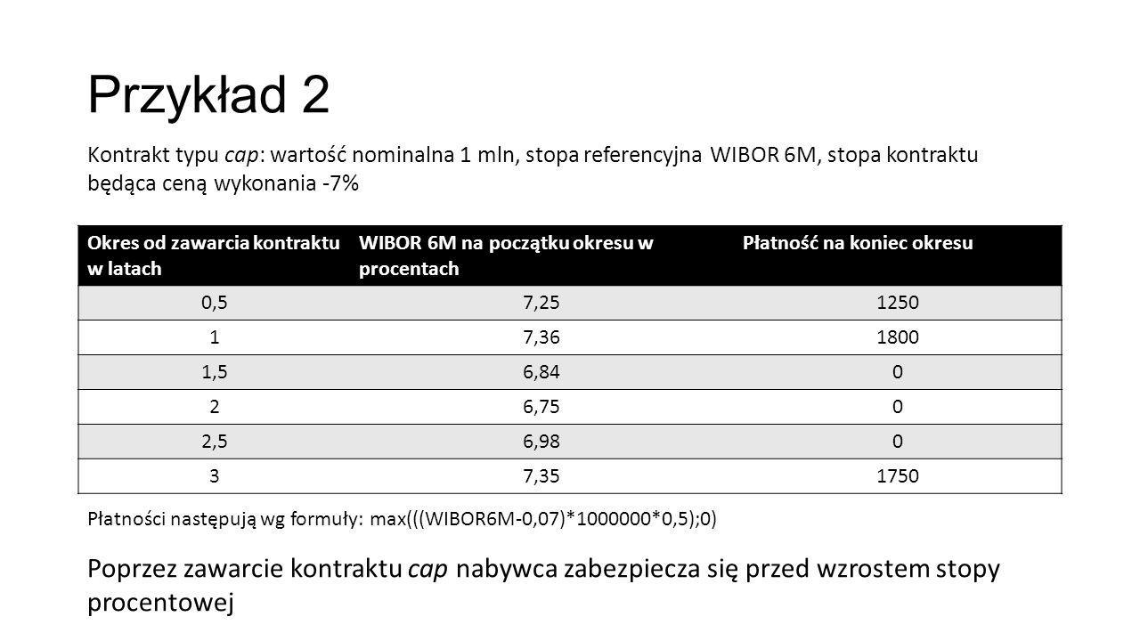 Przykład 2 Kontrakt typu cap: wartość nominalna 1 mln, stopa referencyjna WIBOR 6M, stopa kontraktu będąca ceną wykonania -7%