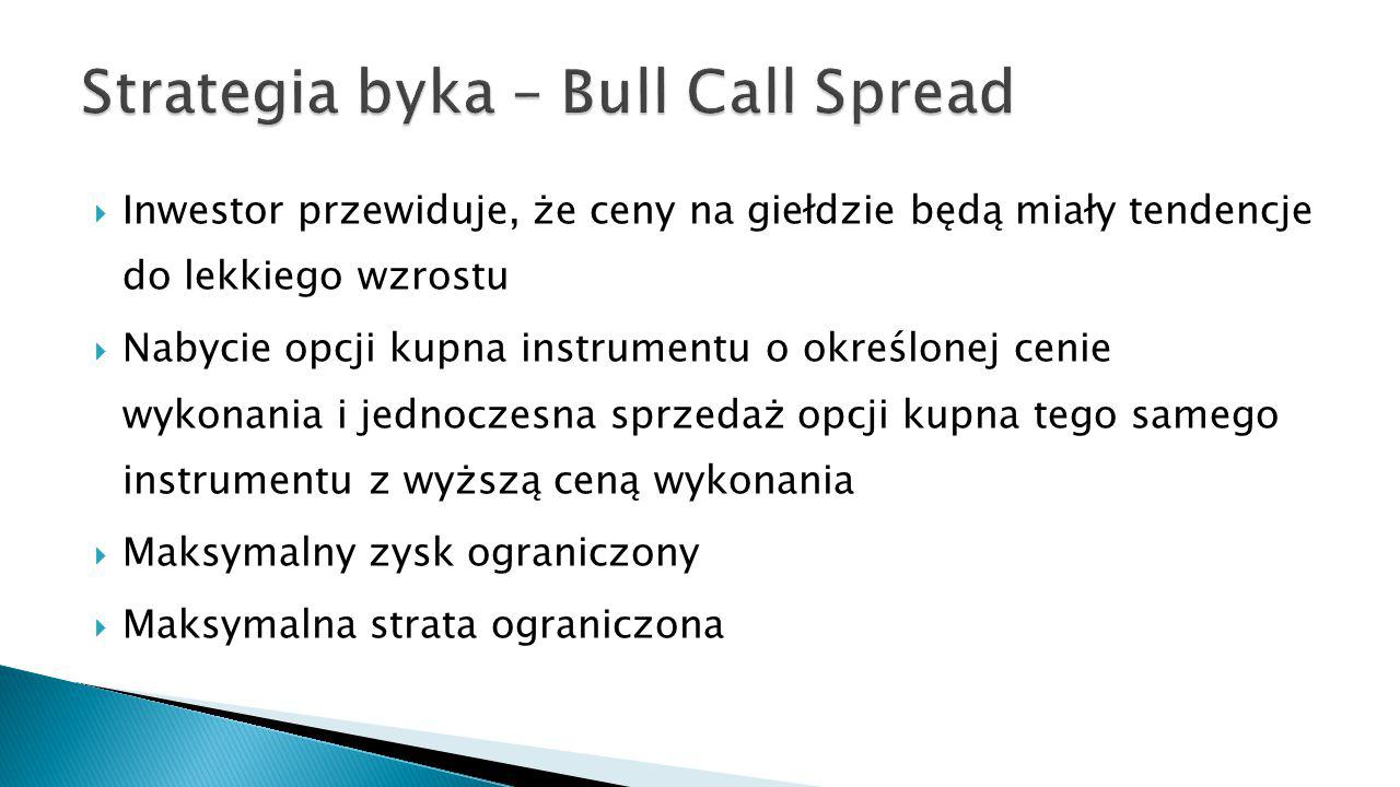 Strategia byka – Bull Call Spread