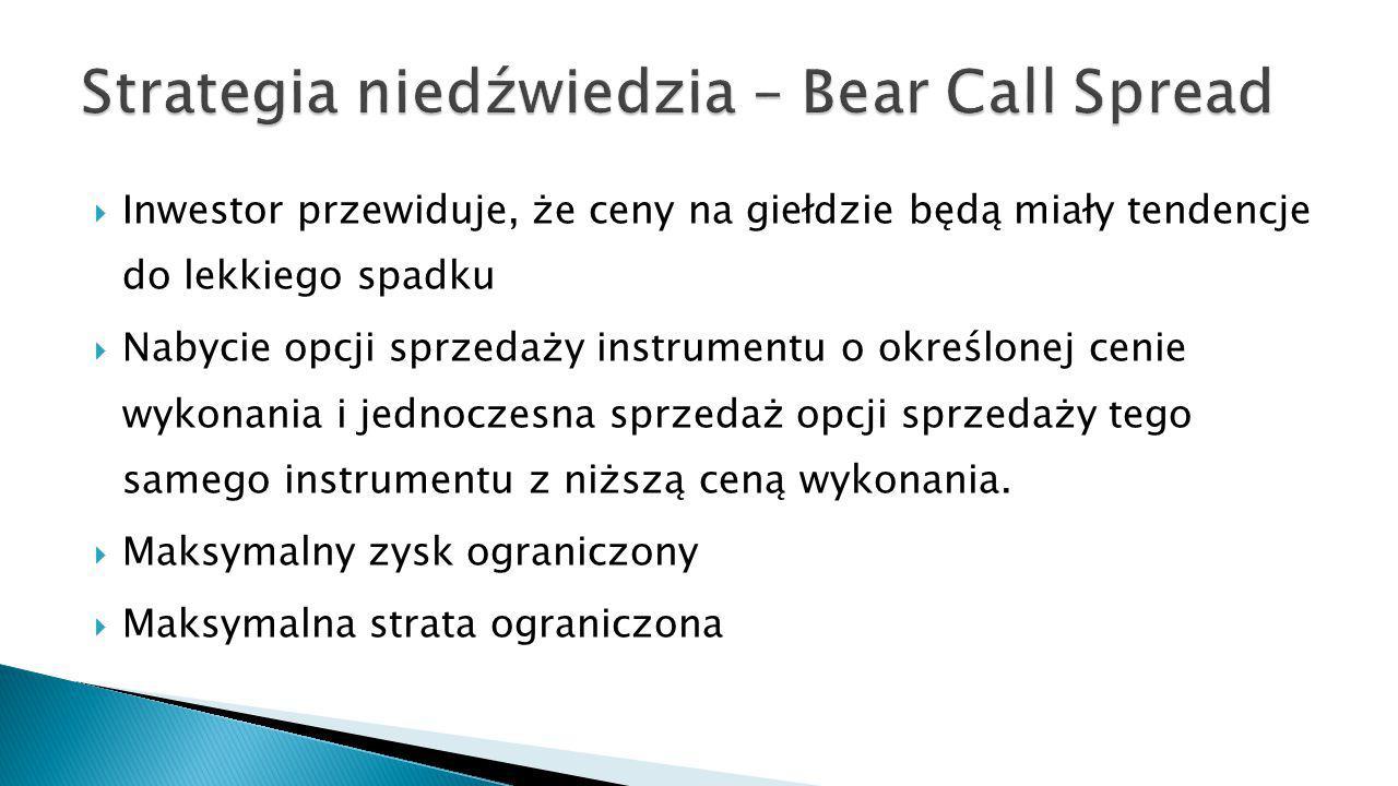 Strategia niedźwiedzia – Bear Call Spread