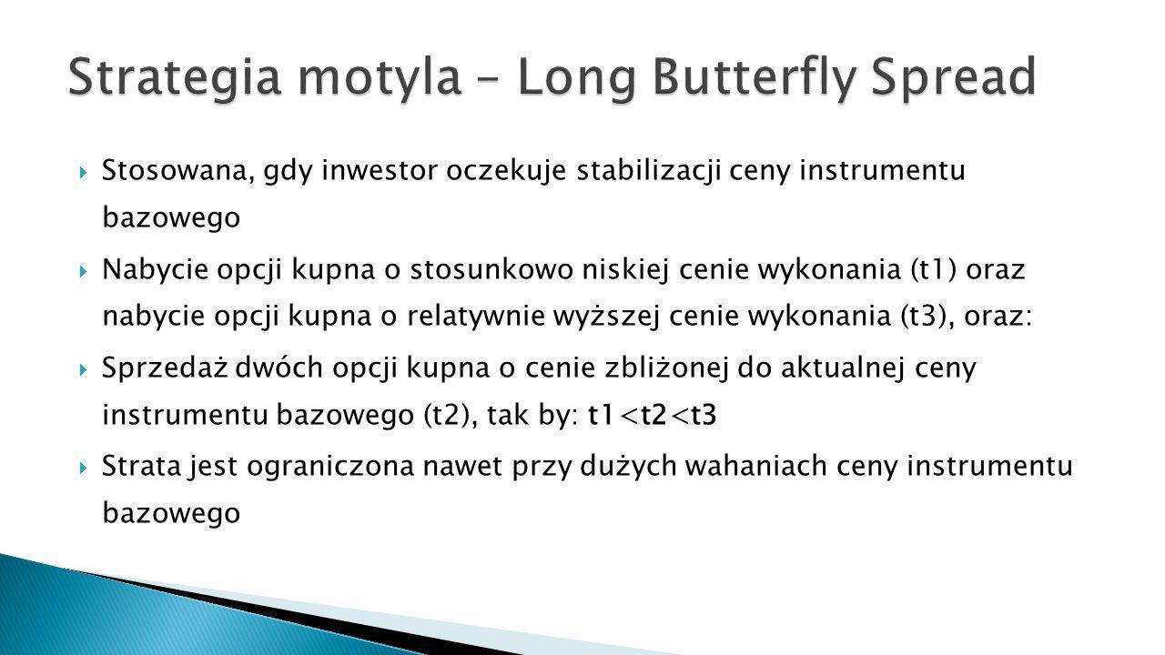 Strategia motyla – Long Butterfly Spread