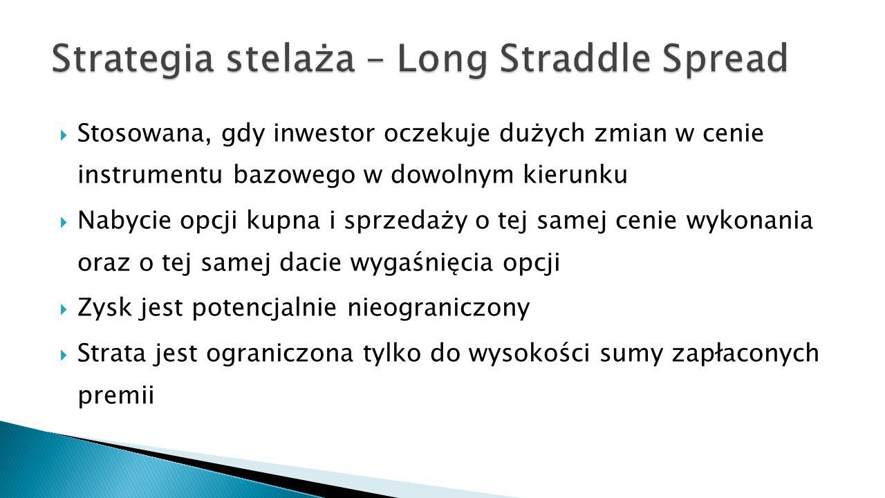 Strategia stelaża – Long Straddle Spread