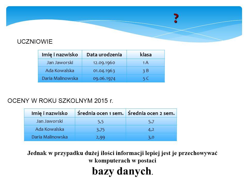 UCZNIOWIE OCENY W ROKU SZKOLNYM 2015 r.