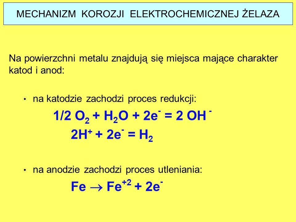 MECHANIZM KOROZJI ELEKTROCHEMICZNEJ ŻELAZA