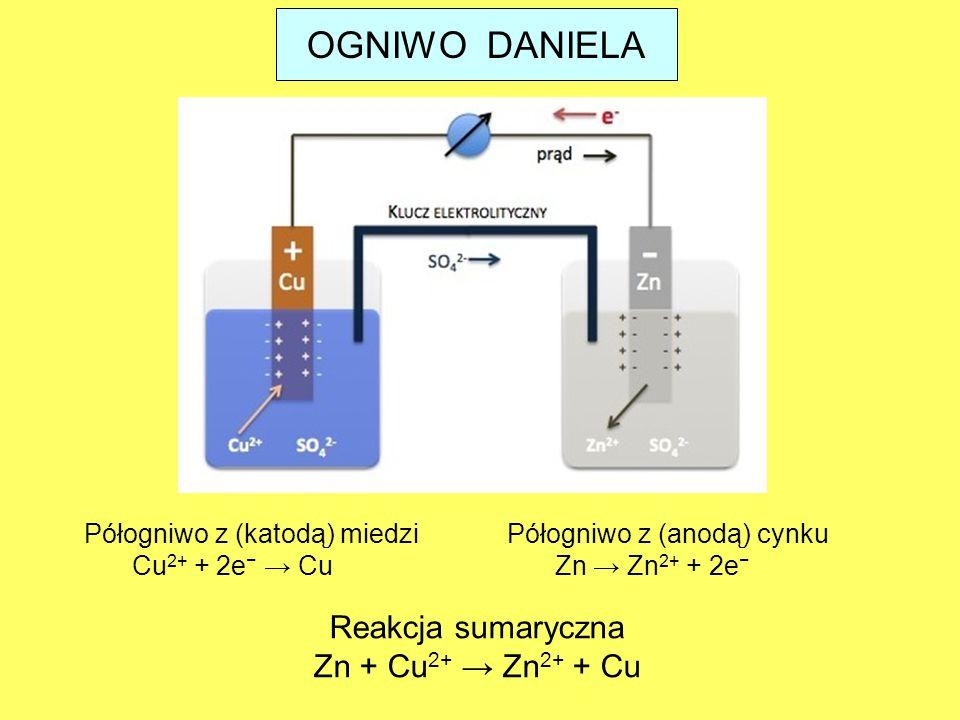 OGNIWO DANIELA Reakcja sumaryczna Zn + Cu2+ → Zn2+ + Cu