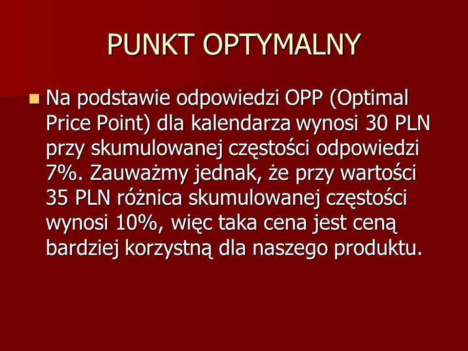 PUNKT OPTYMALNY