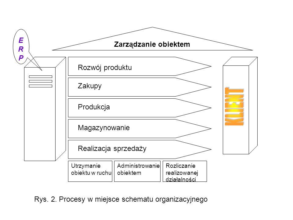 KLIENT ERP Zarządzanie obiektem Rozwój produktu Zakupy Produkcja