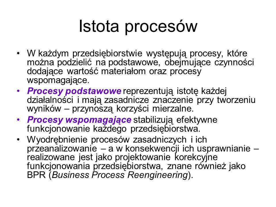 Istota procesów