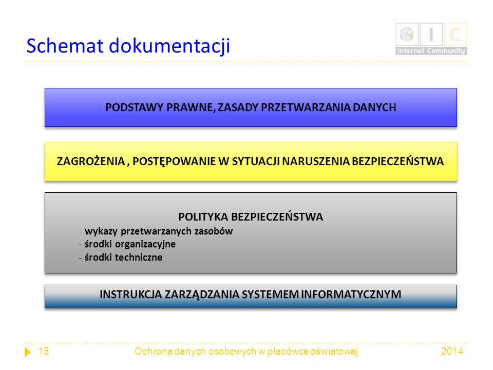 Schemat dokumentacji PODSTAWY PRAWNE, ZASADY PRZETWARZANIA DANYCH