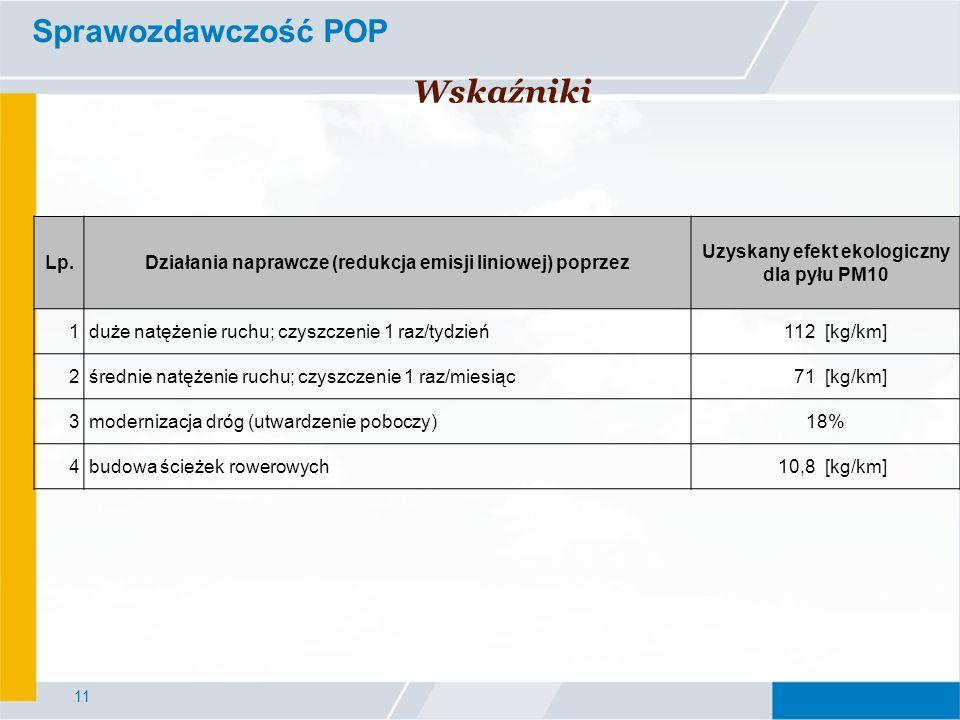 Sprawozdawczość POP Wskaźniki Lp.