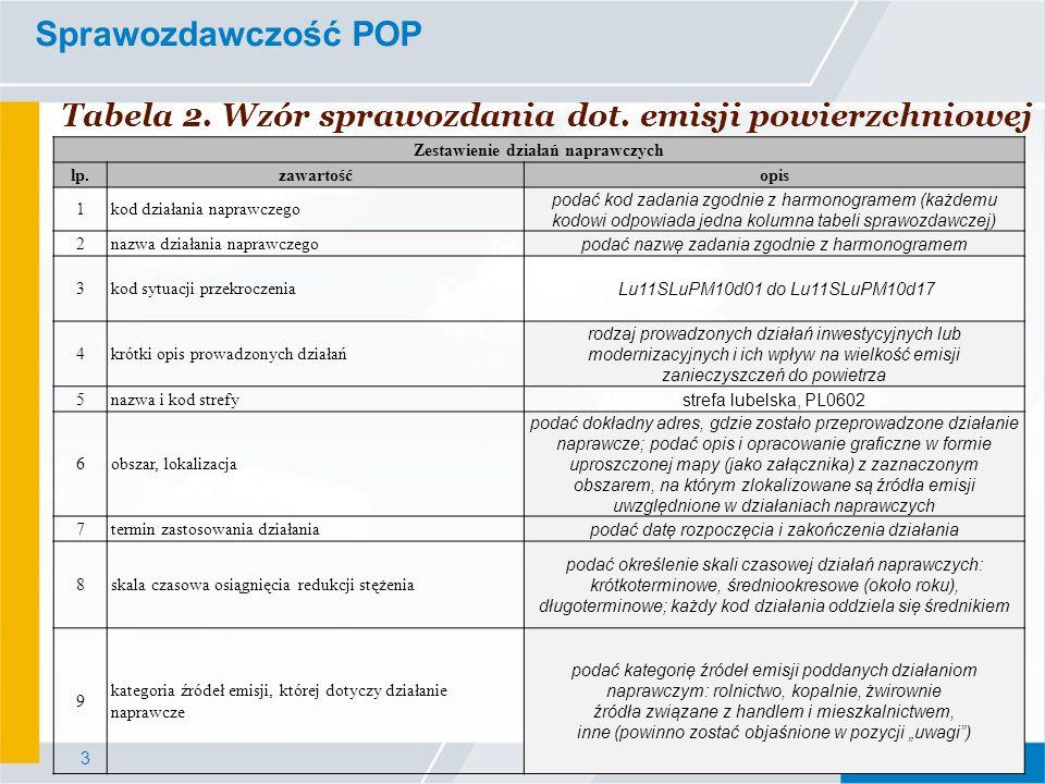 Sprawozdawczość POP Tabela 2. Wzór sprawozdania dot. emisji powierzchniowej. Zestawienie działań naprawczych.