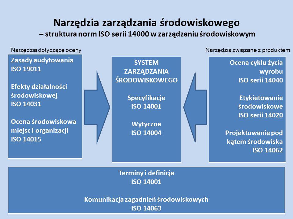 SYSTEM ZARZĄDZANIA ŚRODOWISKOWEGO Komunikacja zagadnień środowiskowych