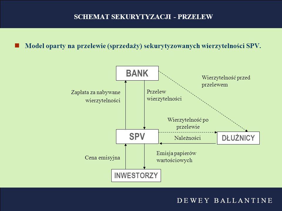 SCHEMAT SEKURYTYZACJI - PRZELEW