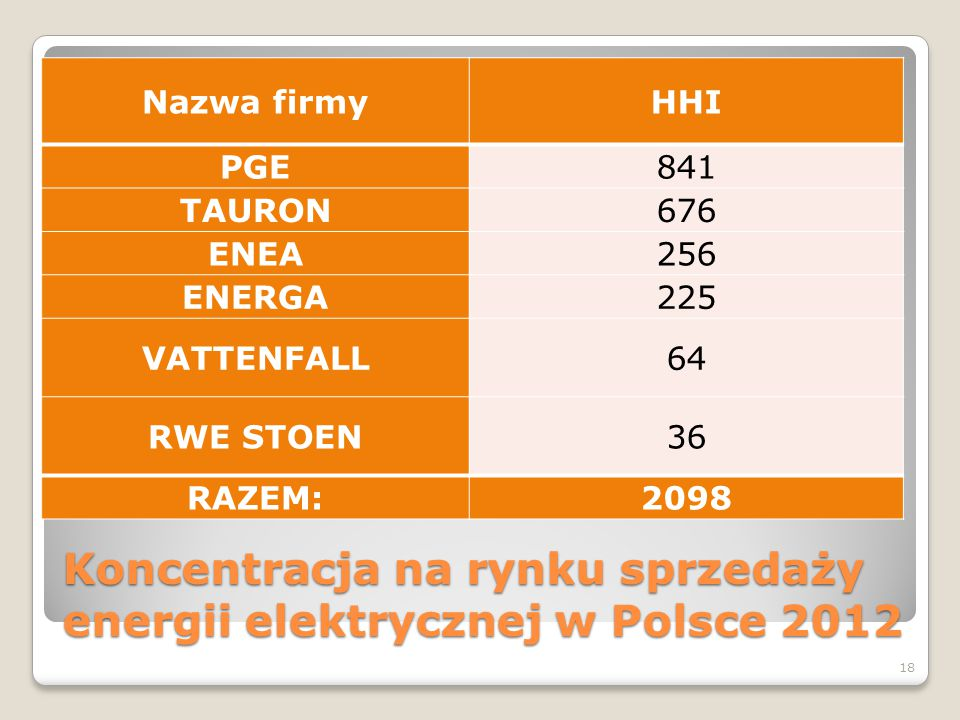 Koncentracja na rynku sprzedaży energii elektrycznej w Polsce 2012
