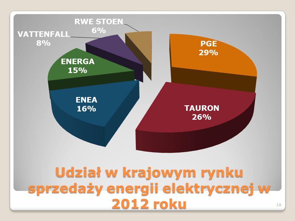 Udział w krajowym rynku sprzedaży energii elektrycznej w 2012 roku