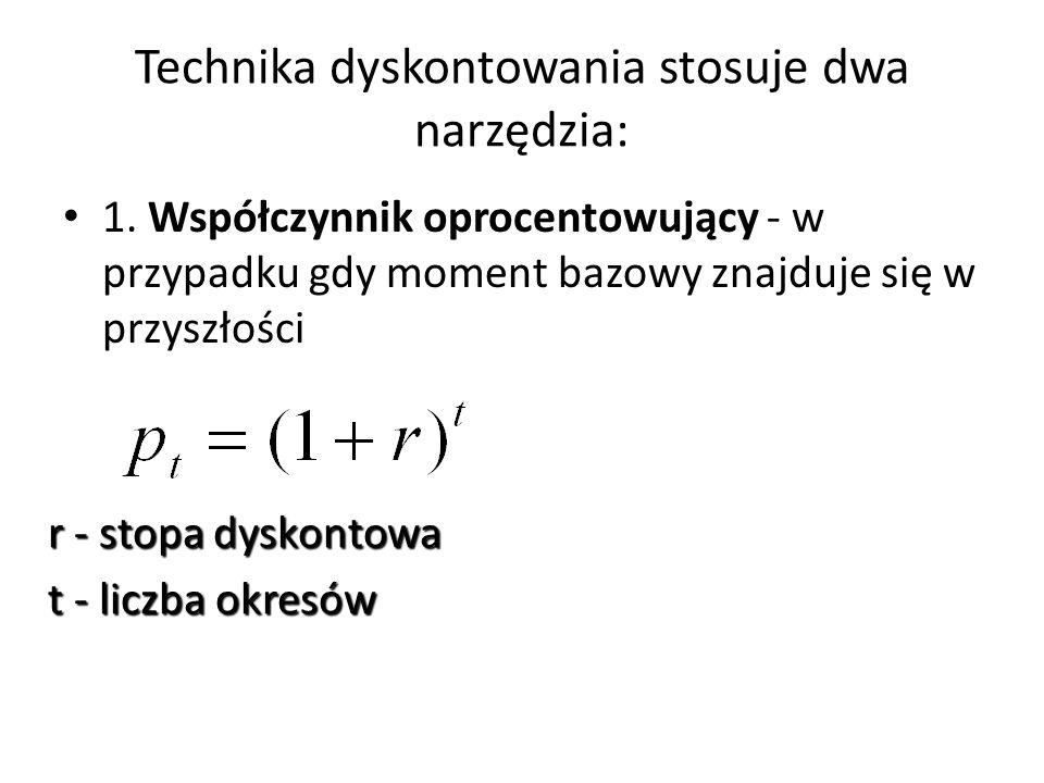 Technika dyskontowania stosuje dwa narzędzia: