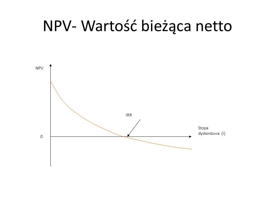 NPV- Wartość bieżąca netto