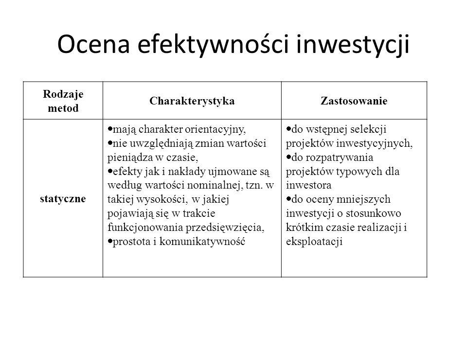 Ocena efektywności inwestycji