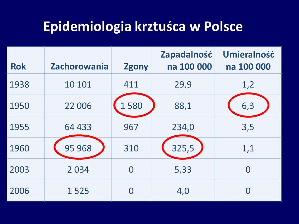 Epidemiologia krztuśca w Polsce