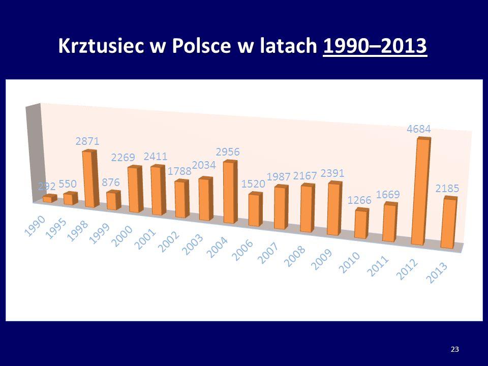 Krztusiec w Polsce w latach 1990–2013