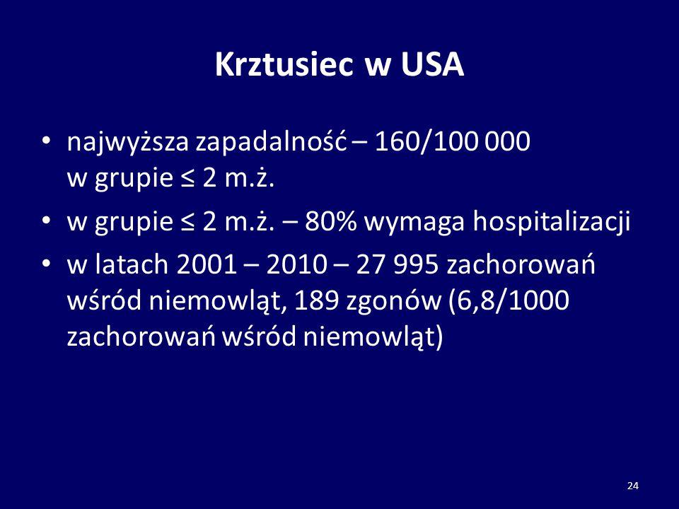 Krztusiec w USA najwyższa zapadalność – 160/100 000 w grupie ≤ 2 m.ż.