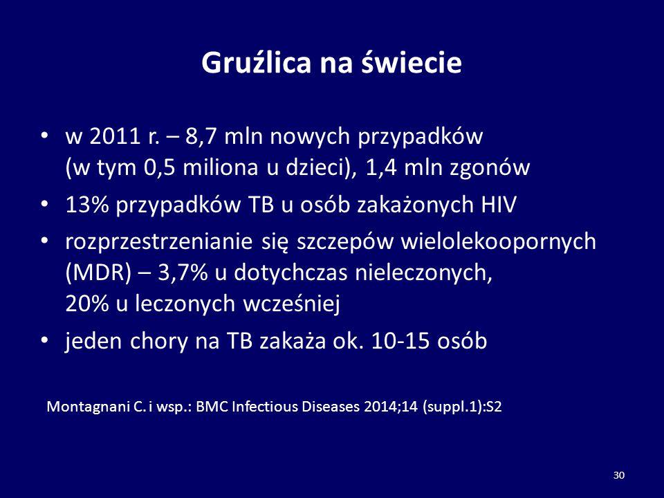 Gruźlica na świecie w 2011 r. – 8,7 mln nowych przypadków (w tym 0,5 miliona u dzieci), 1,4 mln zgonów.