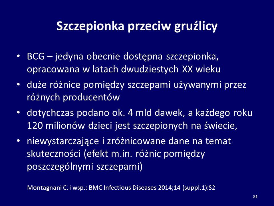 Szczepionka przeciw gruźlicy