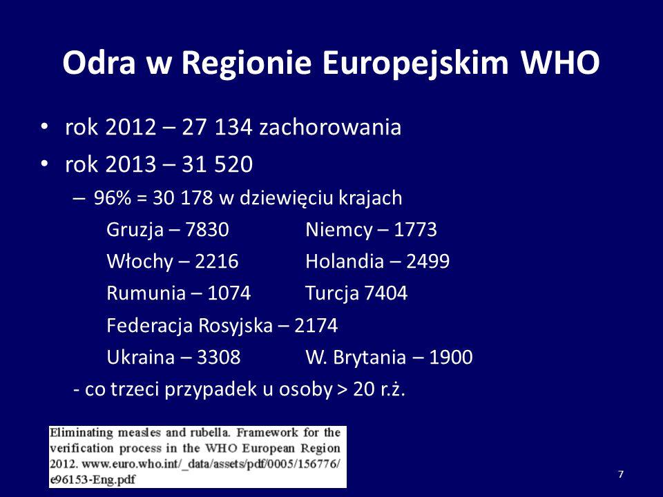Odra w Regionie Europejskim WHO