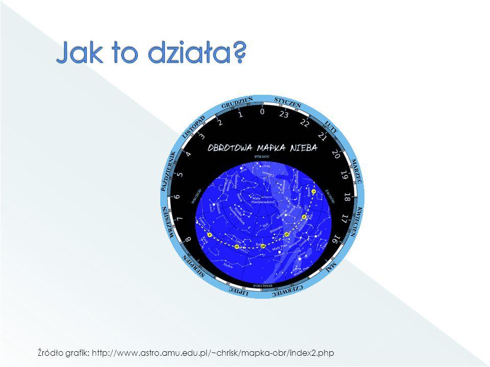 Jak to działa Źródło grafik: http://www.astro.amu.edu.pl/~chrisk/mapka-obr/index2.php