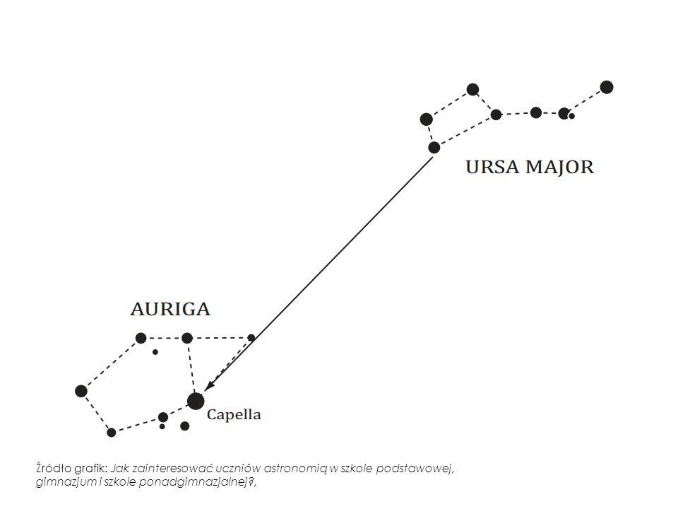 Źródło grafik: Jak zainteresować uczniów astronomią w szkole podstawowej, gimnazjum i szkole ponadgimnazjalnej ,