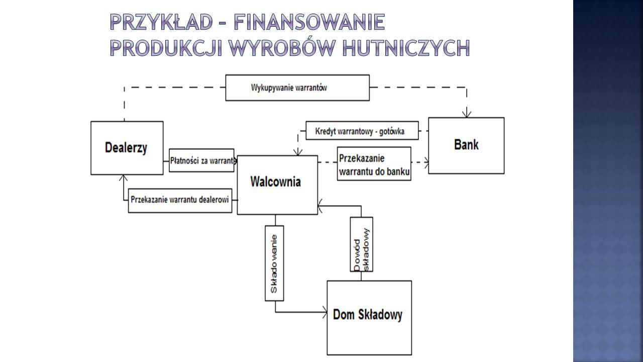 Przykład – finansowanie produkcji wyrobów hutniczych