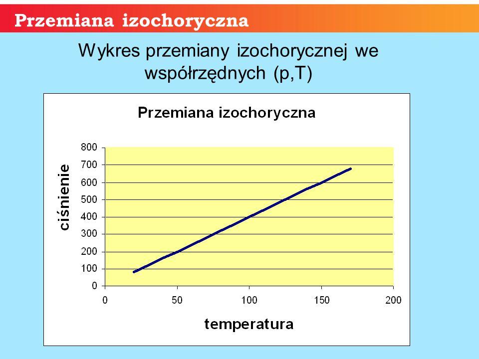 Wykres przemiany izochorycznej we współrzędnych (p,T)