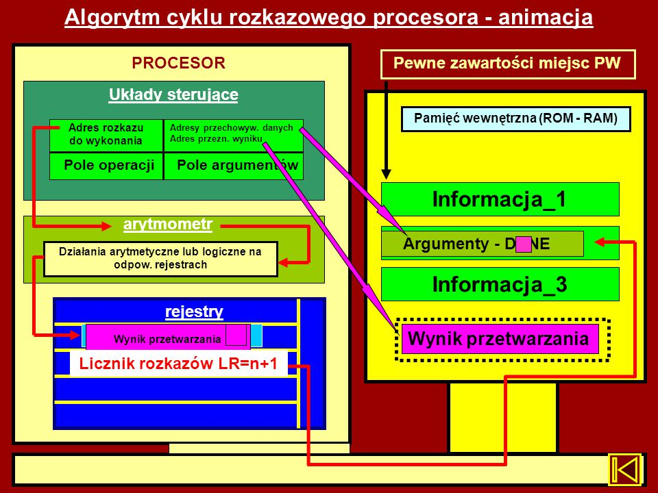 Algorytm cyklu rozkazowego procesora - animacja