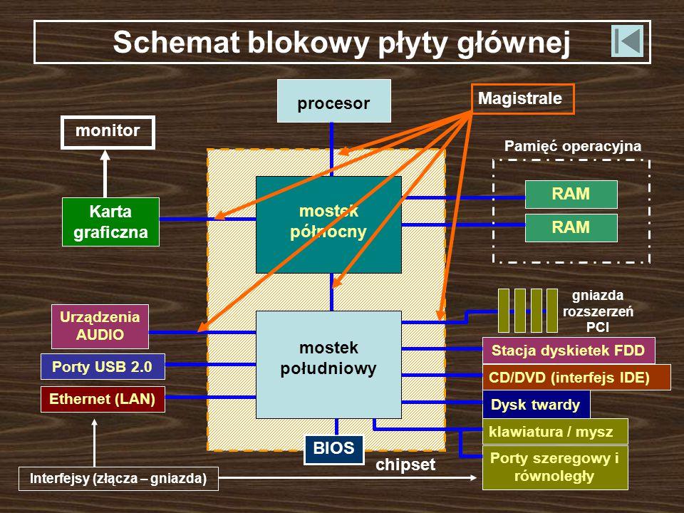 Schemat blokowy płyty głównej