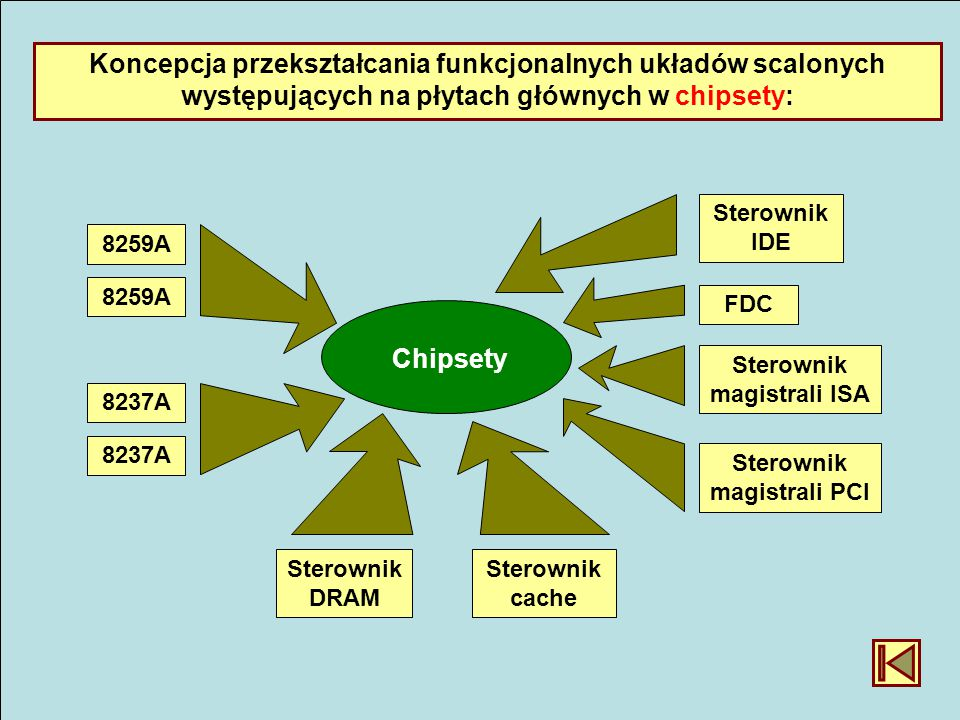 Sterownik magistrali ISA Sterownik magistrali PCI