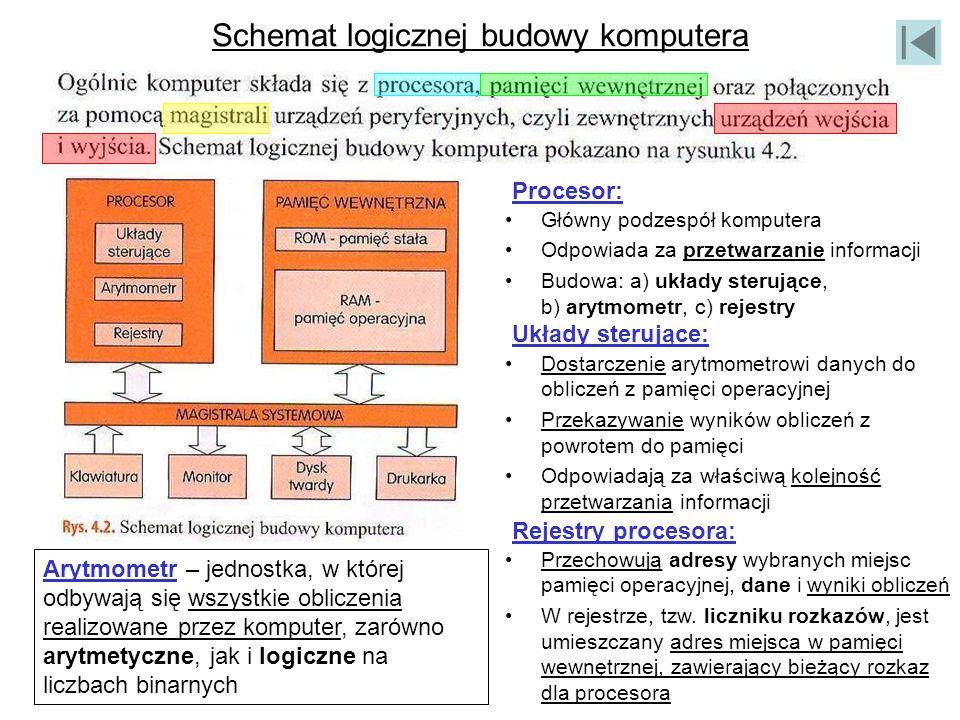 Schemat logicznej budowy komputera